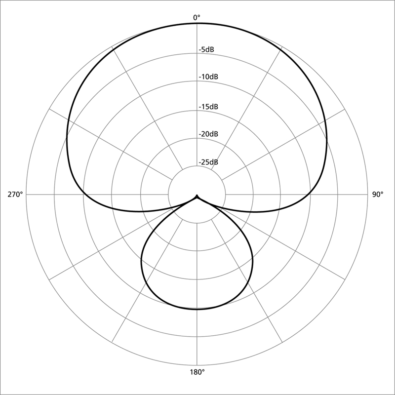 Microphone Pickup Or Polar Patterns Disc Makers Blog