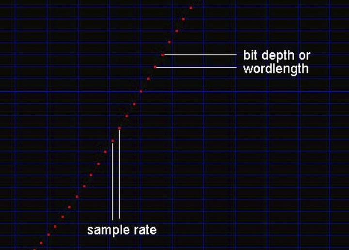 Sample Rate Bit Depth