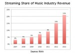 Percentage of music streaming of music sales