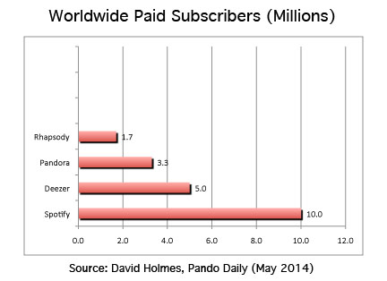 Music Streaming paid subscribers