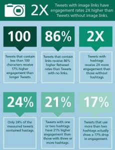 Twitter Study