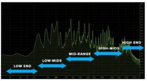 Frequency Ranges and your audio mix