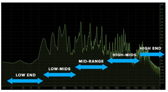 Afbeeldingsresultaat voor high end frequencies