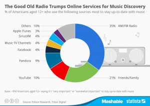 Music sales and music discovery