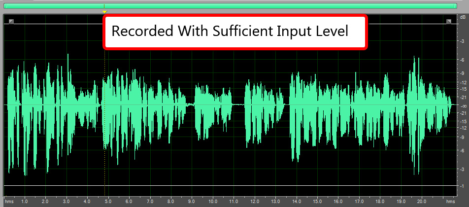 Recording Studio Difference Between Loudness, Volume And Gain