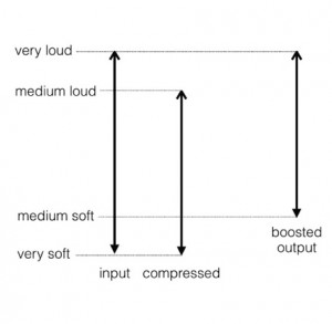 How audio compression works