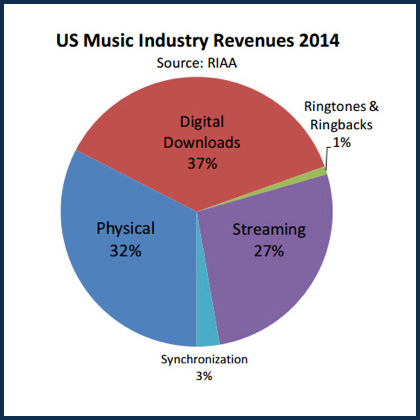 Music Streaming Revenue 2014