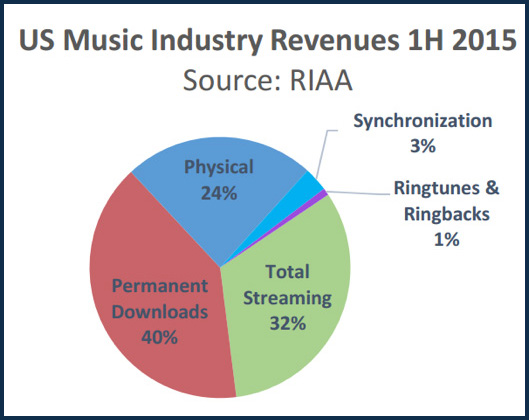 Music Streaming Revenue 2015