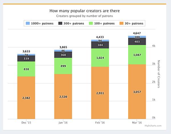 crowdfunding 2.0 graph 1