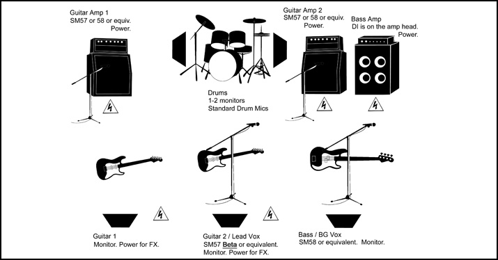 Set Up For Success With An Accurate Stage Plot Disc