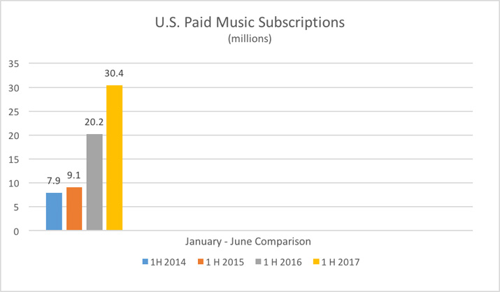 music trends subscribers 2017