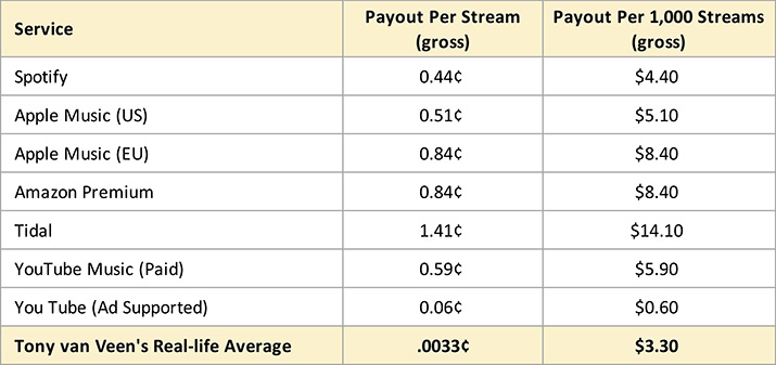 A graph breaking down how much streaming pays. The average payout per stream is ¢.33 across all major streaming services.