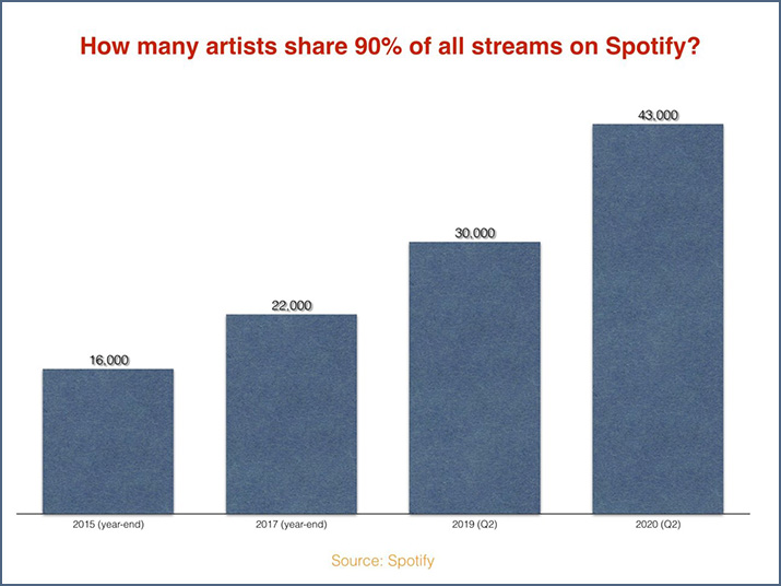 Top 40 Spotify streams chart