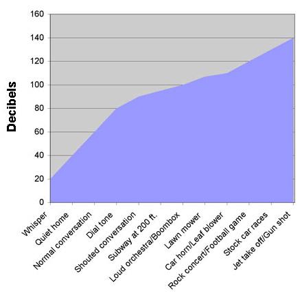 decibel chart protect your hearing